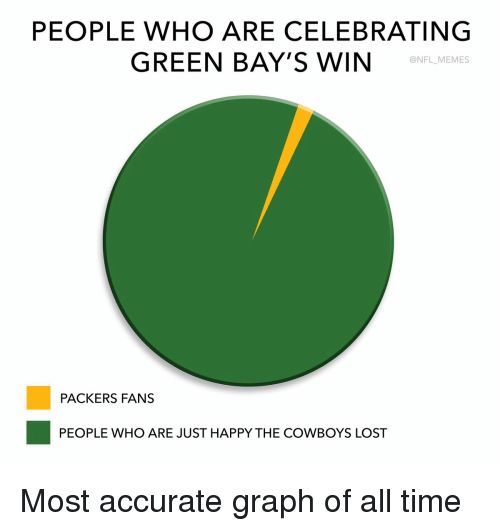 Packer Fans: PEOPLE WHO ARE CELEBRATING  GREEN BAY'S WIN  @NFL MEMEs  PACKERS FANS  PEOPLE WHO ARE JUST HAPPY THE COWBOYS LOST Most accurate graph of all time