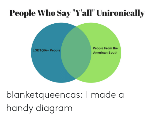 """Diagram: People Who Say """"Yall"""" Unironically  People From the  American South  LGBTQIA+ People blanketqueencas: I made a handy diagram"""