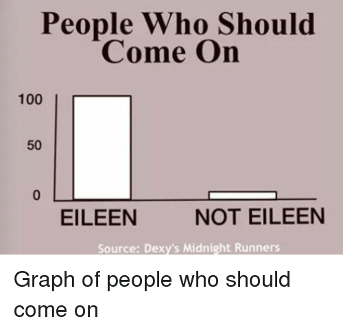 dexys midnight runners: People Who Should  Come On  100  50  EILEEN  NOT EILEEN  Source: Dexy's Midnight Runners