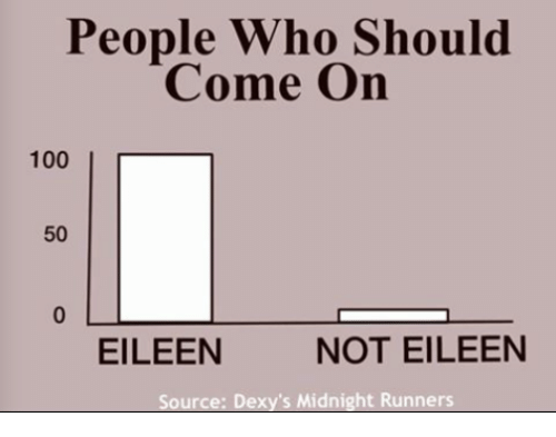 dexys midnight runners: People Who Should  Come On  100I  50  0  EILEEN  NOT EILEEN  Source: Dexy's Midnight Runners