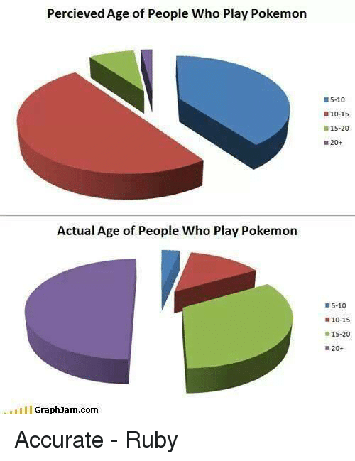 Graph Jam: Percieved Age of People Who Play Pokemon  Actual Age of People Who Play Pokemon  Graph Jam.com  W5-10  B10-15  15-20  20+  5-10  E10-15  15-20 Accurate - Ruby