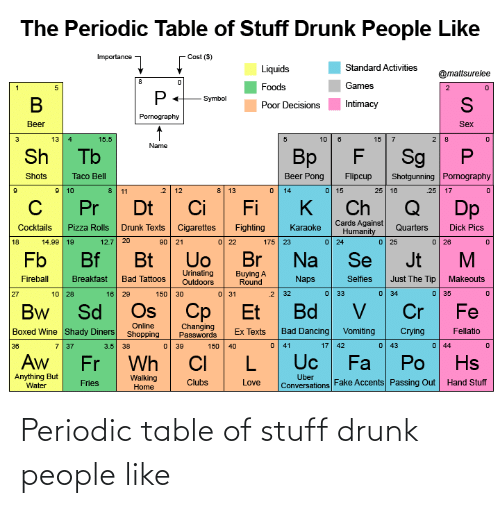 periodic table: Periodic table of stuff drunk people like