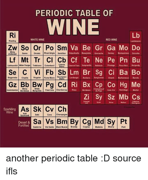 Periodic table of wine ri lb white wine red wine riesling periodic table of wine ri lb white wine red wine riesling urtaz Images