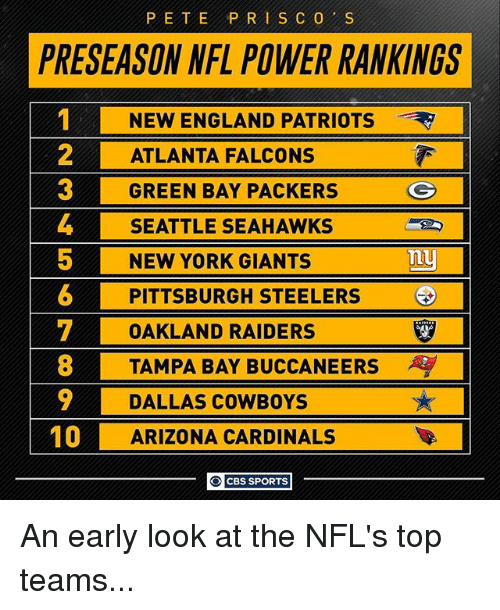 Pittsburgh Steelers: PETE PRI SCO S  PRESEASON NFL POWER RANKINGS  NEW ENGLAND PATRIOTS  2 ATLANTA FALCONS  GREEN BAY PACKERS  G  4 SEATTLE SEAHAWKS  5 NEW YORK GIANTS  Tuy  6 PITTSBURGH STEELERS  T OAKLAND RAIDERS  8 TAMPA BAY BUCCANEERS  9 DALLAS COWBOYS  10  ARIZONA CARDINALS  O CBS SPORTS An early look at the NFL's top teams...