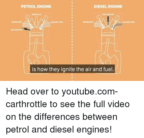 Plugging: PETROL ENGINE  DIESEL ENGINE  SPARK PLUG  TAKE PORT  EXHAUST PORT  NTAE PORT  XHAUST PORT  FUEL INIECTOR  is how they ignite the air and fuel Head over to youtube.com-carthrottle to see the full video on the differences between petrol and diesel engines!