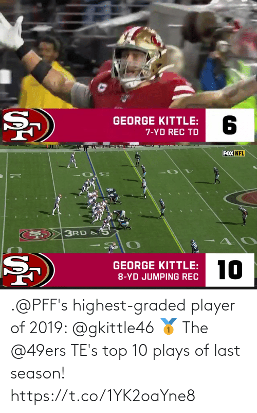 tes: .@PFF's highest-graded player of 2019: @gkittle46 🥇  The @49ers TE's top 10 plays of last season! https://t.co/1YK2oaYne8
