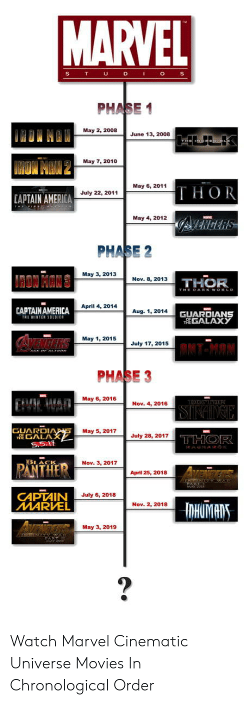 marvel cinematic universe: PHASE 1  May 2, 2008  June 13, 2008  May 7, 2010  May 6, 2011  THOR  July 22, 2011  APTAIN AMERICA  May 4, 2012  PHASE 2  May 3, 2013  Nov. 8, 2013  THOR  April 4, 2014  CAPTAINAMERICA  TRİ WINTER 50101  Aug. 1, 2014  GUARDIANS  GALAX у  May 1, 2015  July 17, 2015  PHASE 3  May 6, 2016  Nov. 4, 2016  GUARDI  May 5, 2017July28, 2017  GALA  PANTHER  LACIS  Nov. 3, 2017  April 25, 2018  CAPTAIN  MARVEL  July 6, 2018  Nov. 2, 2018  May 3, 2019 Watch Marvel Cinematic Universe Movies In Chronological Order