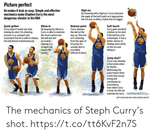 Apex: Picture perfect  He makes it look so easy: Simple and effective  mechanics make Stephen Curry the most  dangerous shooter in the NBA  High arc  By shooting with a high arc, Curry improves  the angle of the ball's path as it approaches  the rim and, in effect, makes the rim bigger.  Quick gather  Curry doesn't waste any time  making his shot. His shooting  process is so compact and  consistent that he is able to release  the ball almost instantaneously.  Elbow in  By keeping his elbow in,  Curry is able to maintain  the most control over  the ball and aim  accurately -  aligning in a  straight line  toward the  basket.  Release point  Curry releases  the ball on the  way up. Since he  isn't releasing  from the apex of  his jump, his  outside shot is  incredibly  difficult to block.  Soft touch  Curry gets excellent  rotation on his shot.  If the ball has a lot  of backspin, it has a  better chance of  landing more softly  on the rim and  falling in.  30  30  30  Jump shot?  Curry only elevates  a few inches when  he shoots.  Minimizing the  jump means there  is less that cango  wrong and  contributes to  consistency  Even when Curry  is tired, he still can  maintain his form.  30  JEFF DURHAM/BAY AREA NEWS GROUP The mechanics of Steph Curry's shot. https://t.co/tt6KvF2n7S
