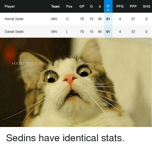 Hockey, Ppg, and Player: Player  Henrik Sedin  Daniel Sedin  HOCKEY TROLLS FB  Team  Pose  GP G A  P PPG  PPP SHG  700  15  46  61  21  0  VAN  C  VAN  L  70 15  46  61  4  22 Sedins have identical stats.