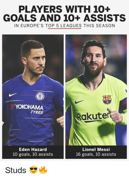leagues: PLAYERS WITH 10+  GOALS AND 10+ ASSISTS  IN EUROPE'S TOP 5 LEAGUES THIS SEASON  FCB  YOKOHAMA  TYRES  akuter  Eden Hazard  10 goals, 10 assists  Lionel Messi  16 goals, 10 assists Studs 😎🔥