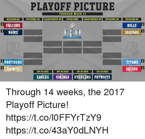 Philadelphia Eagles, Memes, and Patriotic: PLAYOFF PICTURE  THROUGH WEEK 14  WILDCARD RD  DIVISIONAL ED CHAMPIONSHIP RD SUPER BOWL CHAXPIONSHIP ED  DIVISIONAL RD W  WILDCARD RD  FALCONS  RAMS  BILLS  JAGUARS3  SUPER BOWL  PANTHERS  4 SAINTS  TITANS  CHIEFS  NFC #1 SEED  NFC #2 SEED  AFC #1 SEED  AFC #2 SEED  EAGLES VIKINGS STEELERS PATRIOTS Through 14 weeks, the 2017 Playoff Picture! https://t.co/l0FFYrTzY9 https://t.co/43aY0dLNYH