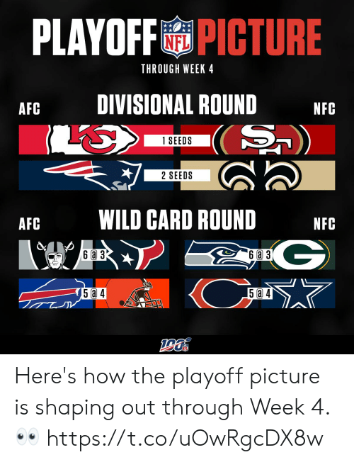 playoff: PLAYOFFPICTURE  NFL  THROUGH WEEK 4  DIVISIONAL ROUND  AFC  NFC  S)  1 SEEDS  2 SEEDS  WILD CARD ROUND  AFC  NFC  G  (Cm  6a 3  6 a 3  5 a 4  5 4 Here's how the playoff picture is shaping out through Week 4. 👀 https://t.co/uOwRgcDX8w