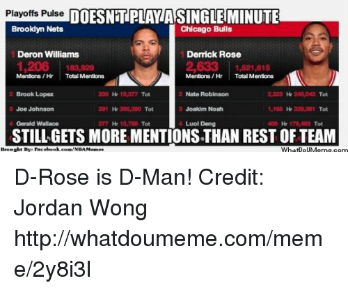 deron williams: Playoffs Pulse  DOESNTPLAYASINGLEMINUTE  Brooklyn Nets  Chicago Bulls  Deron Williams  Derrick Rose  2,633 1,521,615  Mentions/Hr Total Mentions  Mentions/Hr Total Mentions  Nate Robinson  Brook Lopez  Tot  Tot  306,300 Tot  Joe Johnson  Joakim Noah  1,165  Tot  Gerald Wallace  15,7BB  Tot  Luol Deng  STILL GETS MORE MENTIONSTHAN REST OFTEAM  Brouaght Bye Facebook com/NBAMemes  WhatooUMerme com D-Rose is D-Man! Credit: Jordan Wong  http://whatdoumeme.com/meme/2y8i3l