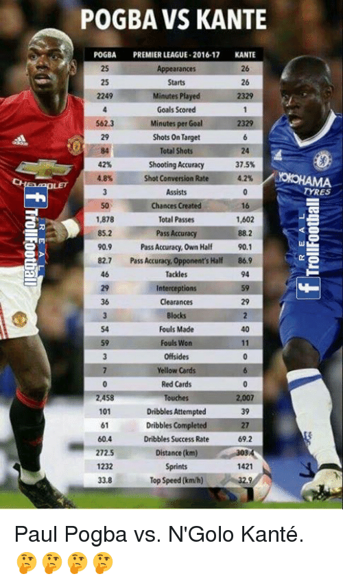 Memes, 🤖, and Red: POGBA VS KANTE  POGBA  PREMIER LEAGUE-2016-17  KANTE  arances  Starts  26  Minutes Played  2329  Goals Scored  S62.3  Minutes  per Goal  2329  Shots on Target  Total Shots  42%  Shooting Accuracy  37.5%  4.8%  Shot Conversion Rate 4.2%  Assists  Chances Created  16  1,878  Total Passes  1,602  Pass Accuracy  85.2  88.2  90.9  Pass Accuracy, Own Half 90.1  82.7  Pass Accuracy  opponent's Half 86,9  Tackles  Interceptions  Clearances  Blocks  Fouls Made  59  Fouls Won  Offsides  Yellow Cards  Red Cards  2,458  007  Dribbles Attempted  101  39  Dribbles Completed  61  604  Dribbles Success Rate  69.2  Distance (km)  306  1421  1232  Sprints  Top Speed(km/h)  33.8  TYRES Paul Pogba vs. N'Golo Kanté.  🤔🤔🤔🤔