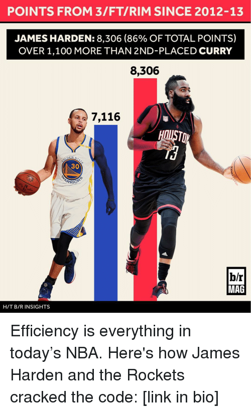 Fty: POINTS FROM 3/FTI RIM SINCE 2012-13  JAMES HARDEN: 8,306 (86% OF TOTAL POINTS)  OVER 1,100 MORE THAN 2ND-PLACED CURRY  8,306  7,116  DEN s  CO  ARRIO  b/r  MAG  H/T B/R INSIGHTS Efficiency is everything in today's NBA. Here's how James Harden and the Rockets cracked the code: [link in bio]