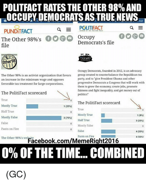 "Memes, 🤖, and Tea: POLITFACT RATES THE OTHER98%AND  OCCUPY DEMOCRATS AS TRUE NEWS  AM  a E POLITIFACT  PUNDITFACT  The other 98%'s  00 O Occupy  file  Democrats's file  OCCUPY  Other 98  occupy Democrats, founded in 2012, is an advocacy  The other 98% is an activist organization that favors  group created to counterbalance the Republican tea  party, and to ""give President Obama and other  an increase in the minimum wage and opposes  progressive Democrats a Congress that will work with  favorable tax treatment for large corporations.  them to grow the economy, create jobs, promote  fairness and fight inequality, and get money out of  The PolitiFact scorecard  politics!""  True  The PolitiFact scorecard  Mostly True  1 (25%)  True  Half True  Mostly True  1 (8%)  Mostly False  3 (75%)  Half True  3 (25%)  False  Mostly False  Pants on Fire  False  4 (33%)  Pants on Fire  The Other 98%'s website  4 (33%)  0% OF THE TIME... COMBINED (GC)"