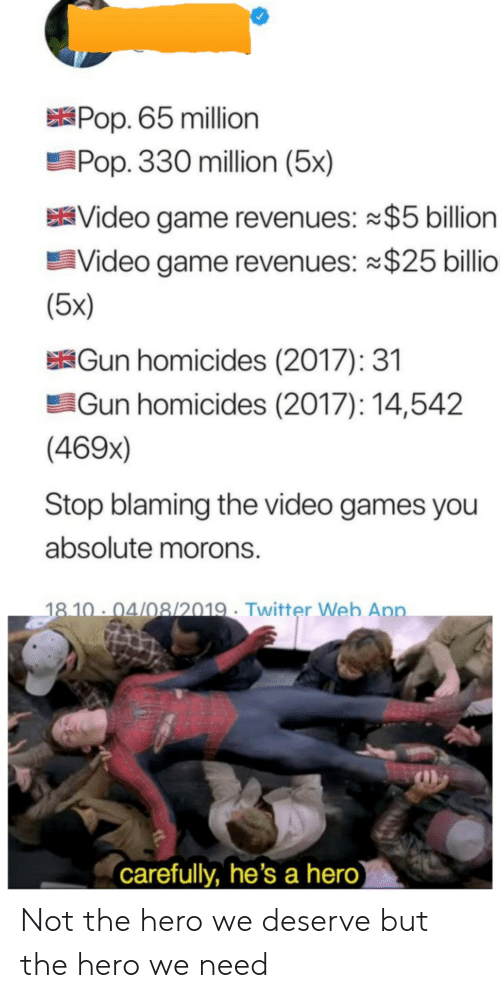 The Hero We Need: Pop. 65 million  Pop. 330 million (5x)  Video game revenues: $5 billion  Video game revenues: $25 billio  (5x)  Gun homicides (2017): 31  Gun homicides (2017): 14,542  (469x)  Stop blaming the video games you  absolute morons.  18.10 04/08/2019 Twitter Web App.  (carefully, he's a hero Not the hero we deserve but the hero we need