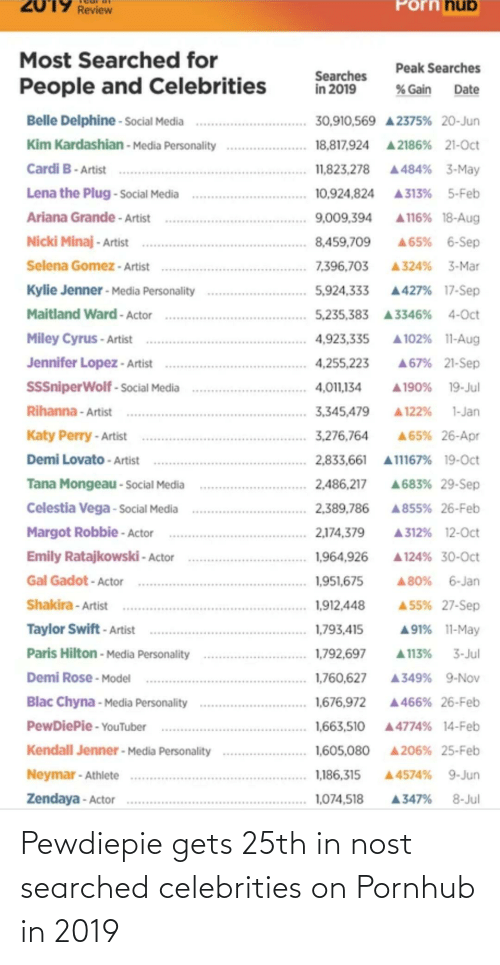 Kendall Jenner: Porn hub  2019 Review  Most Searched for  Peak Searches  Searches  in 2019  People and Celebrities  % Gain  Date  Belle Delphine - Social Media  30,910,569 A 2375% 20-Jun  Kim Kardashian - Media Personality  18,817,924 A 2186% 21-Oct  Cardi B- Artist  11,823,278 A 484% 3-May  Lena the Plug - Social Media  10,924,824  A313% 5-Feb  Ariana Grande - Artist  A116% 18-Aug  9,009,394  Nicki Minaj - Artist  8,459,709  A65% 6-Sep  Selena Gomez - Artist  7,396,703  A 324% 3-Mar  Kylie Jenner - Media Personality  5,924,333 A427% 17-Sep  Maitland Ward - Actor  5,235,383 A 3346% 4-Oct  Miley Cyrus - Artist  4,923,335  A 102% 11-Aug  Jennifer Lopez - Artist  4,255,223  A67% 21-Sep  SSSniperWolf - Social Media  A 190% 19-Jul  4,011,134  Rihanna - Artist  A 122%  1-Jan  3,345,479  Katy Perry - Artist  3,276,764  A65% 26-Apr  Demi Lovato - Artist  2,833,661 A11167% 19-Oct  A683% 29-Sep  Tana Mongeau - Social Media  2,486,217  Celestia Vega - Social Media  2,389,786  A855% 26-Feb  Margot Robbie - Actor  2,174,379  A312% 12-Oct  Emily Ratajkowski - Actor  1,964,926  A 124% 30-Oct  Gal Gadot - Actor  A 80% 6-Jan  1,951,675  Shakira - Artist  1,912,448  A 55% 27-Sep  Taylor Swift - Artist  1,793,415  A91% 11-May  Paris Hilton - Media Personality  1,792,697  3-Jul  A 113%  Demi Rose - Model  A349% 9-Nov  1,760,627  Blac Chyna - Media Personality  1,676,972  A 466% 26-Feb  PewDiePie - YouTuber  1,663,510  A4774% 14-Feb  A 206% 25-Feb  Kendall Jenner - Media Personality  1,605,080  Neymar - Athlete  A4574% 9-Jun  1,186,315  Zendaya - Actor  1,074,518  8-Jul  A347% Pewdiepie gets 25th in nost searched celebrities on Pornhub in 2019