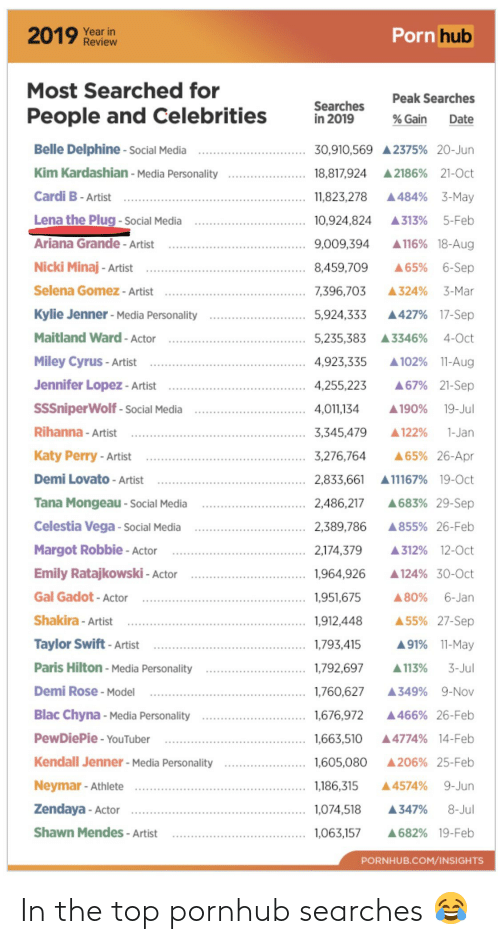 Kendall Jenner: Porn hub  2019 Year in  Review  Most Searched for  Peak Searches  Searches  in 2019  People and Celebrities  % Gain  Date  Belle Delphine - Social Media  30,910,569 A2375% 20-Jun  Kim Kardashian - Media Personality  18,817,924  A 2186% 21-Oct  Cardi B- Artist  A484% 3-May  11,823,278  Lena the Plug - Social Media  5-Feb  10,924,824  A313%  Ariana Grande - Artist  A 116% 18-Aug  9,009,394  Nicki Minaj - Artist  A65% 6-Sep  8,459,709  Selena Gomez - Artist  7,396,703  A 324% 3-Mar  Kylie Jenner - Media Personality  A427% 17-Sep  5,924,333  Maitland Ward - Actor  4-Oct  5,235,383 A3346%  Miley Cyrus - Artist  A 102% 11-Aug  4,923,335  Jennifer Lopez - Artist  A67% 21-Sep  4,255,223  SSSniperWolf - Social Media  19-Jul  4,011,134  A 190%  Rihanna - Artist  3,345,479  A 122%  1-Jan  Katy Perry - Artist  A65% 26-Apr  3,276,764  Demi Lovato - Artist  2,833,661 A11167% 19-Oct  Tana Mongeau - Social Media  A683% 29-Sep  2,486,217  Celestia Vega - Social Media  2,389,786  A855% 26-Feb  Margot Robbie - Actor  2,174,379  A312% 12-0ct  Emily Ratajkowski - Actor  1,964,926  A 124% 30-Oct  Gal Gadot - Actor  6-Jan  1,951,675  A80%  A 55% 27-Sep  Shakira - Artist  1,912,448  A91% 11-May  Taylor Swift - Artist  1,793,415  Paris Hilton - Media Personality  A 113%  3-Jul  1,792,697  Demi Rose - Model  1,760,627  A349% 9-Nov  Blac Chyna - Media Personality  1,676,972  A466% 26-Feb  PewDiePie - YouTuber  1,663,510  A4774% 14-Feb  Kendall Jenner - Media Personality  1,605,080  A206% 25-Feb  Neymar - Athlete  1,186,315  A4574%  9-Jun  Zendaya - Actor  1,074,518  8-Jul  A347%  Shawn Mendes - Artist  1,063,157  A682% 19-Feb  PORNHUB.COM/INSIGHTS In the top pornhub searches 😂