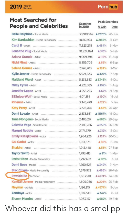 Zendaya: Porn hub  2019 Year in  Review  Most Searched for  Peak Searches  Searches  in 2019  People and Celebrities  % Gain  Date  Belle Delphine - Social Media  30,910,569 A 2375% 20-Jun  Kim Kardashian - Media Personality  A 2186% 21-Oct  18,817,924  Cardi B- Artist  A484% 3-May  11,823,278  Lena the Plug - Social Media  A 313%  5-Feb  10,924,824  Ariana Grande - Artist  A 116% 18-Aug  9,009,394  Nicki Minaj - Artist  A65% 6-Sep  8,459,709  Selena Gomez - Artist  7,396,703  3-Mar  A324%  Kylie Jenner - Media Personality  A427% 17-Sep  5,924,333  Maitland Ward - Actor  4-Oct  5,235,383  A3346%  Miley Cyrus - Artist  A 102% 11-Aug  4,923,335  Jennifer Lopez - Artist  A67% 21-Sep  4,255,223  SSSniperWolf - Social Media  19-Jul  4,011,134  A190%  Rihanna - Artist  3,345,479  A 122%  1-Jan  Katy Perry - Artist  A65% 26-Apr  3,276,764  Demi Lovato - Artist  A11167% 19-Oct  2,833,661  A683% 29-Sep  Tana Mongeau - Social Media  2,486,217  Celestia Vega - Social Media  2,389,786  A855% 26-Feb  Margot Robbie - Actor  A 312% 12-Oct  2,174,379  Emily Ratajkowski - Actor  A 124% 30-0ct  1,964,926  Gal Gadot - Actor  6-Jan  1,951,675  A80%  A 55% 27-Sep  Shakira - Artist  1,912,448  Taylor Swift - Artist  A91% 11-May  1,793,415  Paris Hilton - Media Personality  A 113%  1,792,697  3-Jul  Demi Rose - Model  A349%  9-Nov  1,760,627  Blac Chvna - Media Personality  PewDiePie YouTuber  Kendall Jenner - Media Personality  1,676,972  A 466% 26-Feb  1,663,510  A4774% 14-Feb  A 206% 25-Feb  1,605,080  Neymar - Athlete  1,186,315  9-Jun  A4574%  Zendaya - Actor  1,074,518  8-Jul  A347%  Shawn Mendes - Artist  1,063,157  A682% 19-Feb Whoever did this has a smol pp