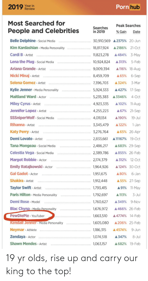 Zendaya: Porn hub  2019 Year in  Review  Most Searched for  Peak Searches  Searches  in 2019  People and Celebrities  % Gain  Date  Belle Delphine - Social Media  30,910,569 A 2375% 20-Jun  Kim Kardashian - Media Personality  A 2186% 21-Oct  18,817,924  Cardi B- Artist  A484% 3-May  11,823,278  Lena the Plug - Social Media  10,924,824  A313%  5-Feb  Ariana Grande - Artist  A 116% 18-Aug  9,009,394  Nicki Minaj - Artist  8,459,709  A65%  6-Sep  Selena Gomez - Artist  3-Mar  7,396,703  A324%  Kylie Jenner - Media Personality  A427% 17-Sep  5,924,333  Maitland Ward - Actor  4-Oct  5,235,383 A3346%  A 102% 11-Aug  Miley Cyrus - Artist  4,923,335  Jennifer Lopez - Artist  A67% 21-Sep  4,255,223  SSSniperWolf - Social Media  A 190%  4,011,134  19-Jul  Rihanna - Artist  3,345,479  A122%  1-Jan  Katy Perry - Artist  3,276,764  A65% 26-Apr  Demi Lovato - Artist  2,833,661  A11167% 19-Oct  Tana Mongeau - Social Media  A683% 29-Sep  2,486,217  Celestia Vega - Social Media  A855% 26-Feb  2,389,786  Margot Robbie - Actor  2,174,379  A312% 12-0ct  Emily Ratajkowski - Actor  1,964,926  A124% 30-0ct  Gal Gadot - Actor  A80%  6-Jan  1,951,675  Shakira - Artist  A55% 27-Sep  1,912,448  Taylor Swift - Artist  A91% 11-May  1,793,415  Paris Hilton - Media Personality  1,792,697  A 113%  3-Jul  Demi Rose - Model  1,760,627  A349% 9-Nov  Blac Chyna- Media Personality  1,676,972  A466% 26-Feb  PewDiePie- YouTuber  A4774% 14-Feb  1,663,510  Kendall Jenner - Media Personality  1,605,080  A206% 25-Feb  Neymar - Athlete  9-Jun  1,186,315  A4574%  Zendaya - Actor  1,074,518  A347%  8-Jul  Shawn Mendes - Artist  A682% 19-Feb  1,063,157 19 yr olds, rise up and carry our king to the top!