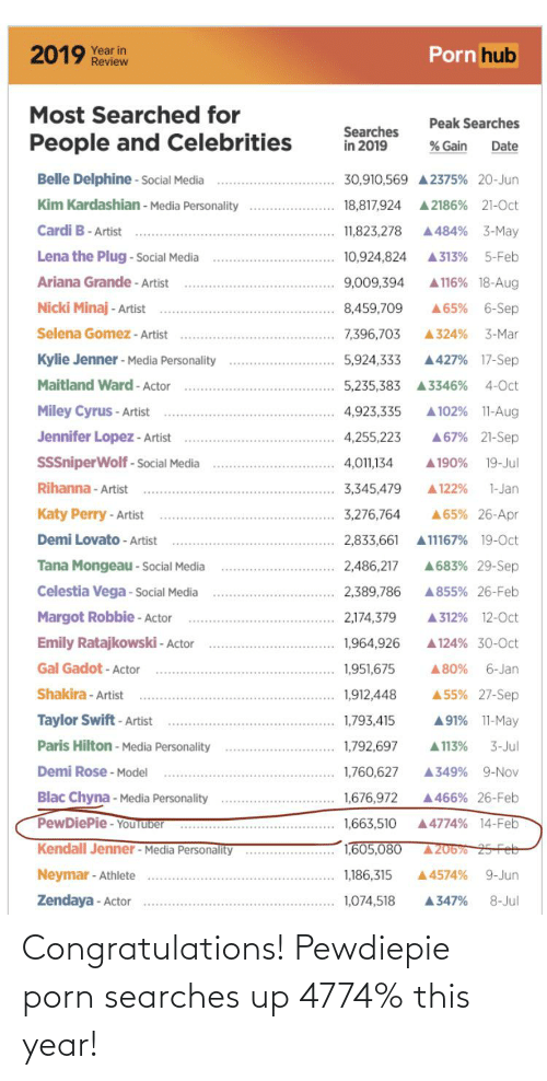 Selena Gomez: Porn hub  2019 Year in  Review  Most Searched for  Peak Searches  Searches  in 2019  People and Celebrities  % Gain  Date  Belle Delphine - Social Media  30,910,569 A 2375% 20-Jun  Kim Kardashian - Media Personality  A 2186% 21-0ct  18,817,924  Cardi B- Artist  A484% 3-May  11,823,278  Lena the Plug - social Media  A313%  10,924,824  5-Feb  Ariana Grande - Artist  A116% 18-Aug  9,009,394  Nicki Minaj - Artist  6-Sep  8,459,709  A65%  Selena Gomez - Artist  7,396,703  A324%  3-Mar  Kylie Jenner - Media Personality  5,924,333  A427% 17-Sep  Maitland Ward - Actor  4-Oct  5,235,383 A3346%  Miley Cyrus - Artist  4,923,335  A 102% 11-Aug  Jennifer Lopez - Artist  A67% 21-Sep  4,255,223  SSSniperWolf - Social Media  4,011,134  A190%  19-Jul  Rihanna - Artist  3,345,479  A122%  1-Jan  Katy Perry - Artist  3,276,764  A65% 26-Apr  A11167% 19-Oct  Demi Lovato - Artist  2,833,661  Tana Mongeau - Social Media  A683% 29-Sep  2,486,217  Celestia Vega - Social Media  A855% 26-Feb  2,389,786  Margot Robbie - Actor  2,174,379  A312% 12-0ct  Emily Ratajkowski - Actor  1,964,926  A 124% 30-0ct  Gal Gadot - Actor  6-Jan  1,951,675  A80%  Shakira - Artist  A 55% 27-Sep  1,912,448  Taylor Swift- Artist  1,793,415  A91% 11-May  Paris Hilton - Media Personality  1,792,697  A 113%  3-Jul  Demi Rose - Model  A349% 9-Nov  1,760,627  Blac Chyna - Media Personality  1,676,972  A466% 26-Feb  PewDiePie - YouTuber  A4774% 14-Feb  1,663,510  Kendall Jenner - Media Personality  1,605,080  A206% 25-Feb  Neymar - Athlete  1,186,315  A4574%  9-Jun  Zendaya - Actor  1,074,518  8-Jul  A347% Congratulations! Pewdiepie porn searches up 4774% this year!