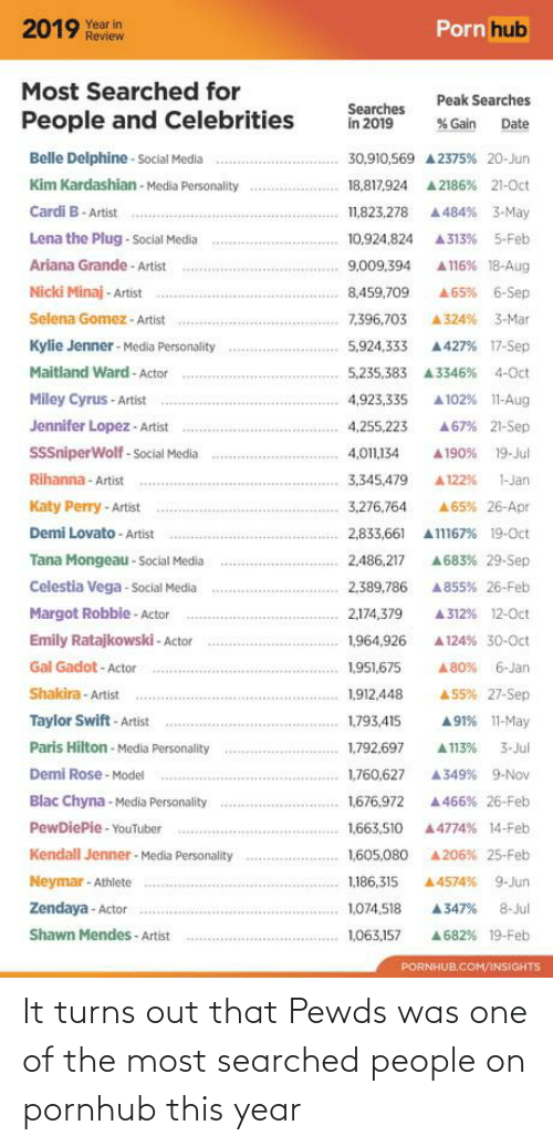 Kendall Jenner: Porn hub  Year in  Review  2019  Most Searched for  Peak Searches  Searches  in 2019  People and Celebrities  % Gain  Date  Belle Delphine - Social Media  30,910,569 A 2375% 20-Jun  Kim Kardashian - Media Personality  18,817,924  A 2186% 21-Oct  Cardi B- Artist  A 484% 3-May  11,823,278  Lena the Plug - Social Media  10,924,824  A313%  5-Feb  Ariana Grande - Artist  A116% 18-Aug  9,009,394  Nicki Minaj - Artist  A65% 6-Sep  8,459,709  Selena Gomez - Artist  7,396,703  A324% 3-Mar  Kylie Jenner - Media Personality  A427% 17-Sep  5,924,333  Maitland Ward - Actor  5,235,383  A3346%  4-Oct  Miley Cyrus - Artist  A 102% 11-Aug  4,923,335  Jennifer Lopez - Artist  A67% 21-Sep  4,255,223  SSSniperWolf - Social Media  4,011,134  19-Jul  A190%  Rihanna - Artist  1-Jan  3,345,479  A 122%  Katy Perry -Artist  A65% 26-Apr  3,276,764  Demi Lovato - Artist  2,833,661  A11167% 19-0ct  Tana Mongeau - Social Media  A683% 29-Sep  2,486,217  Celestia Vega - Social Media  2,389,786  A 855% 26-Feb  Margot Robbie - Actor  2,174,379  A 312% 12-0ct  Emily Ratajkowski - Acto  1,964,926  A 124% 30-Oct  Gal Gadot - Actor  1,951,675  6-Jan  A 80%  Shakira- Artist  A55% 27-Sep  1,912,448  Taylor Swift - Artist  1,793,415  A 91% 11-May  Paris Hilton - Media Personality  1,792,697  3-Jul  A113%  Demi Rose - Model  1,760,627  A349% 9-  Blac Chyna - Media Personality  1,676,972  A 466% 26-Feb  PewDiePie - YouTuber  1,663,510  A4774% 14-Feb  Kendall Jenner - Media Personality  1,605,080  A 206% 25-Feb  Neymar - Athlete  A 4574%  9-Jun  1,186,315  Zendaya - Actor  1,074,518  A347%  8-Jul  Shawn Mendes - Artist  1,063,157  A 682% 19-Feb  PORNHUB,COM/INSIGHTS It turns out that Pewds was one of the most searched people on pornhub this year
