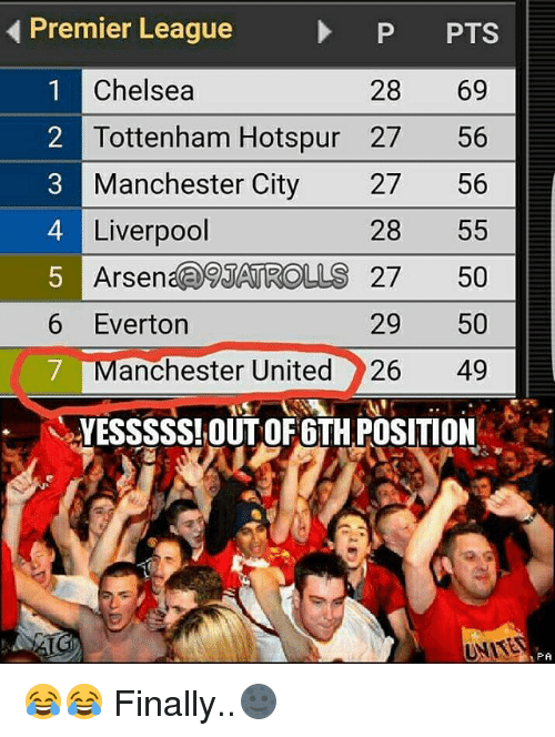 Memes, 🤖, and Tottenham Hotspur: Premier League  P PTS  1 Chelsea  28  69  2 Tottenham Hotspur 27  56  Manchester City  27 56  4 Liverpool  28  55  5 Arsen  JATROLLS 27  50  6 Everton  29  50  7 Manchester United 26 49  YESSSSS!OUT OF 6TH POSITION  UNIVER  PA 😂😂 Finally..🌚