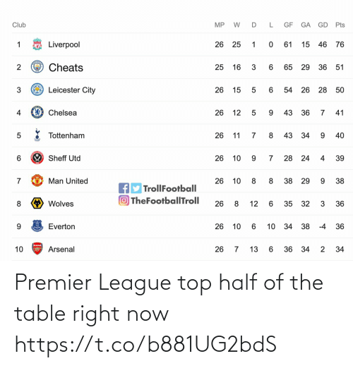 premier: Premier League top half of the table right now https://t.co/b881UG2bdS