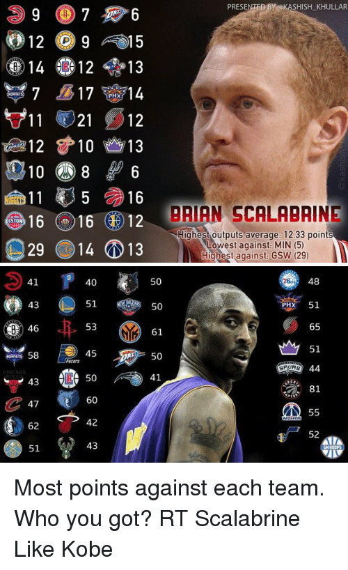 Kobe: PRESENTED BY @KASHISH KHULLAR  12 g A15  14 12 13  17  14  PHX  11 21  12  010 8 6  16  16  N 16  12  BAIAN SCALABRINE  STO  Highest outputs average. 12.33 points  29 14 13  Lowest against MIN (5)  Highest against GSW (29)   40  50  pink,  50  61  is 58  50  gmo 44  Pacers  SP  # 81  受81  1514  15  85  45654855  es ag 600皿/  01  54  013  0  023  455  45644  ●弁@leioe-30  0  13  3721  444  4465  B Most points against each team. Who you got? RT Scalabrine Like Kobe