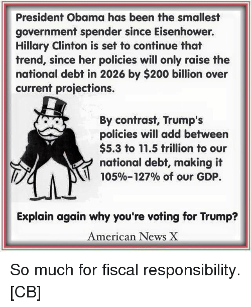 American News: President Obama has been the smallest  government spender since Eisenhower.  Hillary Clinton is set to continue that  trend, since her policies will only raise the  national debt in 2026 by $200 billion over  current projections.  By contrast, Trump's  policies will add between  $5.3 to 11.5 trillion to our  national debt, making it  105%-127% of our GDP.  Explain again why you're voting for Trump?  American News X So much for fiscal responsibility. [CB]