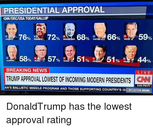 ballistics: PRESIDENTIAL APPROVAL  GNIORCIUSA TODAYIGALLUP  76%  0 NDON  BREAKING NEWS  LIVE  TRUMP APPROVAL LOWEST OF INCOMING MODERN pRESIDENTS CNN  2:44 PM PT  AN'S BALLISTIC MISSILE GRAM AND THoSE SUPPORTING COUNTRY'S IS GITUATION RO DonaldTrump has the lowest approval rating