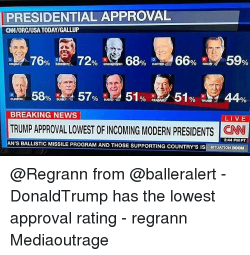 presidential approval gniorciusa todayigallup 76 carter breaking news live trump 13805852 🅱 25 best memes about trump approval rating trump approval