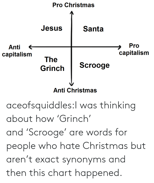 Capitalism: Pro Christmas  Jesus  Santa  Pro  Anti  capitalism  capitalism  The  Scrooge  Grinch  Anti Christmas aceofsquiddles:I was thinking about how 'Grinch' and 'Scrooge' are words for people who hate Christmas but aren't exact synonyms and then this chart happened.
