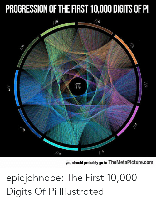 10 000: PROGRESSION OF THE FIRST 10,000 DIGITS OF PI  9  0  you should probably go to TheMetaPicture.com epicjohndoe:  The First 10,000 Digits Of Pi Illustrated