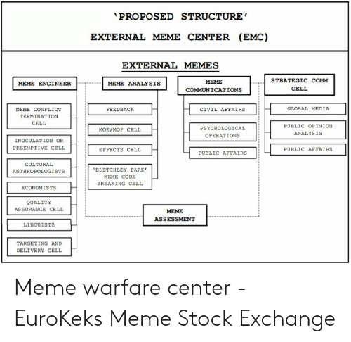 Meme Stock Exchange: PROPOSED STRUCTURE  MEME CENTER (EMC)  EXTERNAL  EXTERNAL MEMES  STRATEGIC COмм  МЕМЕ  MEME ENGINEER  MEME ANALYSIS  CELL  COMMUNICATIONS  GLOBAL MEDIA  FEEDBACK  CIVIL AFFAIRS  MEME CONFLICT  TERMINATION  CELL  PUBLIC OPINION  PSYCHOLOGICAL  MOE/MOP CELL  ANALYSIS  OPERATIONS  INOCULATION OR  PREEMPTIVE CELL  PUBLIC AFFAIRS  EFFECTS CELL  PUBLIC AFFAIRS  CULTURAL  'BLETCHLEY PARK  ANTHROPOLOGISTS  MEME CODE  BREAKING CELL  ECONOMISTS  QUALITY  ASSURANCE CELL  МЕМЕ  ASSESSMENT  LINGUISTS  TARGETING AND  DELIVERY CELL Meme warfare center - EuroKeks Meme Stock Exchange