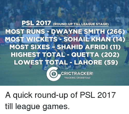Memes, 🤖, and Total: PSL 2017 GROUND-UP TILL LEAGUE STAGE)  MOST RUNS DWAYNE SMITH 266)  MoST wicKETS soHAILKHAN (14  MOST SIXES SHAHID AFRIDI (11)  HIGHEST TOTAL QUETTA (202)  LOWEST TOTAL LAHORE (59)  O CRICTRACKERS  TRACKING CRICKET24x7 A quick round-up of PSL 2017 till league games.