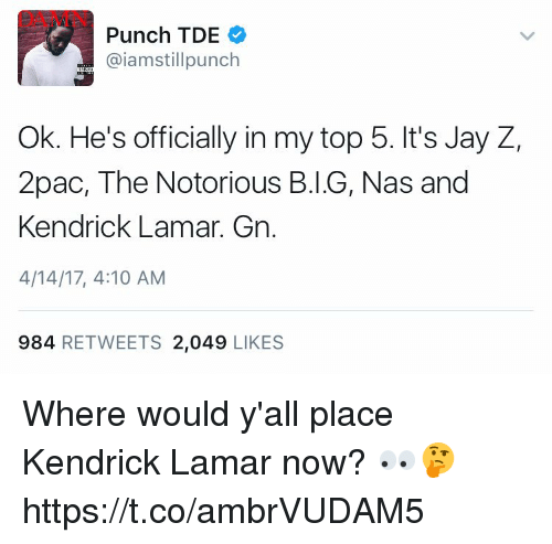Kendrick Lamar: Punch TDE  aiamstillpunch  Ok. He's officially in my top 5. It's Jay Z,  2pac, The Notorious B.I.G, Nas and  Kendrick Lamar.  Gn.  4/14/17, 4:10 AM  984 RETWEETS 2,049  LIKES Where would y'all place Kendrick Lamar now? 👀🤔 https://t.co/ambrVUDAM5