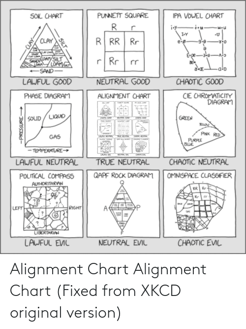 Chaotic Good: PUNNETT SQUARE  IPA VOWEL CHART  SOL CHART  R.  i.y-  I-Y  R RR Rr  CLAY  9.6  e-g-  E-ge-  -3-6 Ao  CLAY LOA  LOAMY  SANDY  SILT  r  Rr  LOAM/  LOAM  a-E-  +SAND-  a;D  LAWFUL GOOD  NEUTRAL GOOD  CHAOTIC GOOD  CIE CHROMATICITY  DIAGRAM  PHASE DIAGRAM  ALIGNMENT CHART  SOL CHART  PUNNETT SQLRRE  PA VOUEL ORT  GREEN  SOLUD / LIQUID  LALFUL GOOD  CHAOTIC GOOD  NEUTRAL GOOD  CE CHROrATICITY  DIAGRAM  PHPSE DAGRAm  AUGAMENT OHART  YELLO  SouD/Lao  PINK RED  GAS  LAJFUL NEUTRAL  CHAOTIC MEUTRAC  OMMSPACE CLASoFER  TRUE NEUTRAL  PURPLE  BWE  GAPE ROCK DAGRAM  POLITICAL COMPRS6  - TEMPERATURE→  LAUFUL EML  CHAOTC EVL  NEUTRAL EVIL  LAWFUL NEUTRAL  TRUE NEUTRAL  CHAOTIC NEUTRAL  QAPF ROCK DIAGRAM  OMNISPACE CLASSIFIER  POLITICAL COMPASS  AUTHORITARIAN  RR Rr  Rr r  RIGHT  LEFT  GAS  LIBERTARIAN  CHAOTIC EVIL  LAWFUL EVIL  NEUTRAL EVIL  -CLAY-  SILT  -PRESSURE Alignment Chart Alignment Chart (Fixed from XKCD original version)