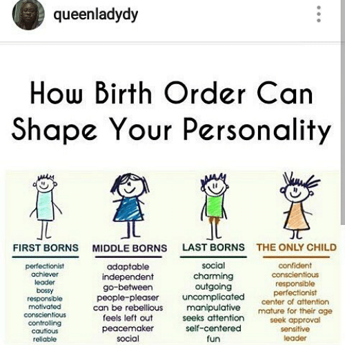 the correlations between birth order and personality Birth order differences in normal personality traits: perspectives from within and outside the family the correlations between birth order position tk shackelfordan attempted replication of the relationships between birth order and personality.