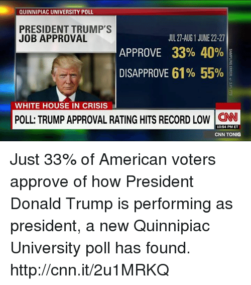 Trump Approval Rating: QUINNIPIAC UNIVERSITY POLL  PRESIDENT TRUMP'S  JOB APPROVAL  JUL 27-AUG 1 JUNE 22-27  APPROVE 33% 40%  DISAPPROVE 61% 55%.  WHITE HOUSE IN CRISIS  POLL: TRUMP APPROVAL RATING HITS RECORD LOW N  10:54 PM ET  CNN TONIG Just 33% of American voters approve of how President Donald Trump is performing as president, a new Quinnipiac University poll has found. http://cnn.it/2u1MRKQ