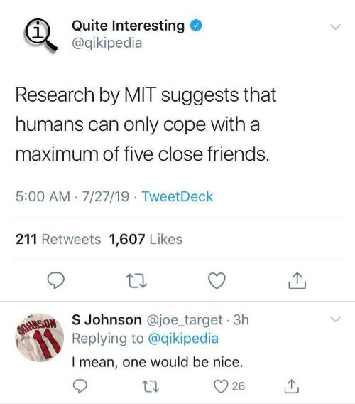 mit: Quite Interesting  @qikipedia  Research by MIT suggests that  humans can only cope with a  maximum of five close friends.  5:00 AM 7/27/19 TweetDeck  211 Retweets 1,607 Likes  AOINSONSJohnson @joe_target 3h  Replying to @qikipedia  Imean, one would be nice.  26