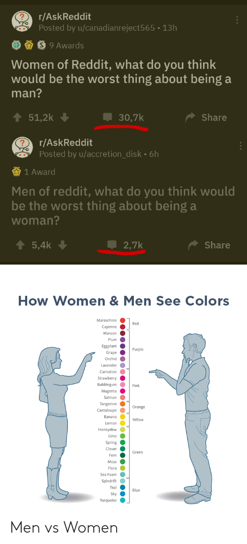 Men Vs Women: r/AskReddit  Posted by u/canadianreject565 13h  S9 Awards  Women of Reddit, what do you think  would be the worst thing about being a  man?  51,2k  30,7k  Share  r/AskReddit  Posted by u/accretion_disk. 6h  1 Award  Men of reddit, what do you think would  be the worst thing about being a  woman?  5,4k  2,7k  Share  How Women & Men See Colors  Maraschino  Red  Cayenne  Maroon  Plum  Eggplant  Purple  Grape  Orchid  Lavender  Carnation  Strawberry  Bubblegum  Pink  Magenta  Salmon  Tangerine  Orange  Cantaloupe  Banana  Yellow  Lemon  Honeydew  Lime  Spring  Clover  Green  Fern  Moss  Flora  Sea Foam  Spindrift  Teal  Blue  Sky  Turquoise Men vs Women
