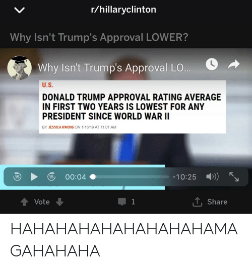 Trump Approval Rating: r/hillaryclinton  Why Isn't Trump's Approval LOWER?  Why isn't Trump's Approval LO..。  U.S  DONALD TRUMP APPROVAL RATING AVERAGE  IN FIRST TWO YEARS IS LOWEST FOR ANY  PRESIDENT SINCE WORLD WAR II  BY JESSICA KWONG ON 1/16/19 AT 11:01 AM  00:04  -10.25  )))  Vote  T, Share HAHAHAHAHAHAHAHAHAMAGAHAHAHA