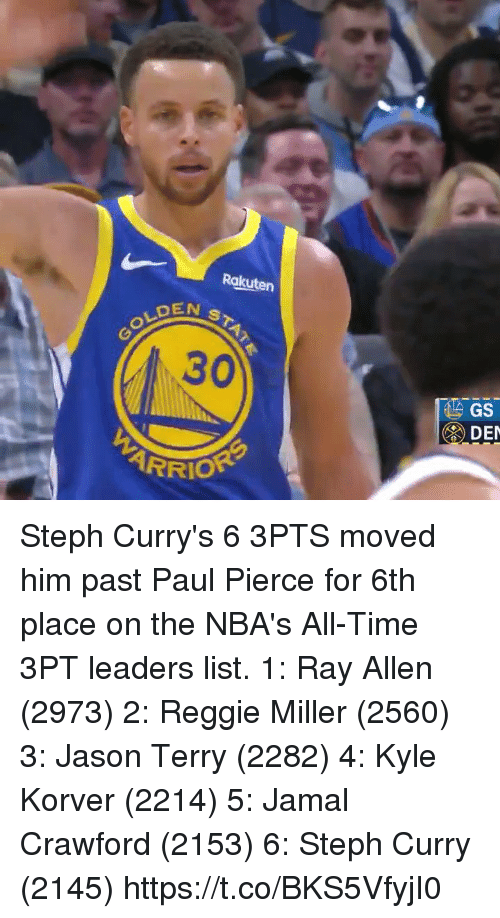 Paul Pierce: Rakuten  EN ST  GOLD  30  DE  ARRIO Steph Curry's 6 3PTS moved him past Paul Pierce for 6th place on the NBA's All-Time 3PT leaders list.   1: Ray Allen (2973) 2: Reggie Miller (2560) 3: Jason Terry (2282) 4: Kyle Korver (2214) 5: Jamal Crawford (2153) 6: Steph Curry (2145)   https://t.co/BKS5VfyjI0