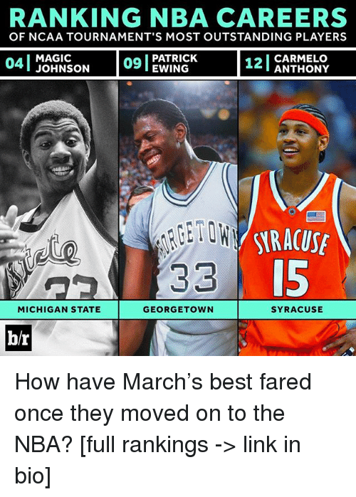 michigan state: RANKING NBA CAREERS  OF NCAA TOURNAMENT'S MOST OUTSTANDING PLAYERS  na I PATRICK  MAGIC  CARMELO  EWING  ANTHONY  33  MICHIGAN STATE  GEORGETOWN  SYRACUSE  b/r How have March's best fared once they moved on to the NBA? [full rankings -> link in bio]