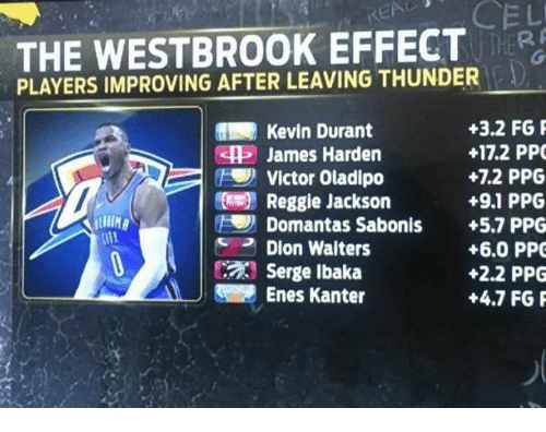 Enes Kanter, James Harden, and Kevin Durant: REA  THE WESTBROOK EFFECT  THER  PLAYERS IMPROVING AFTER LEAVING THUNDER  Kevin Durant  James Harden  Victor Oladipo  Reggie Jackson  Domantas Sabonis  Dion Walters  Serge Ibaka  Enes Kanter  +3.2 FG  +17.2 PPC  +7.2 PPG  +9.1 PPG  +5.7 PPG  +6.0 PP  +2.2 PPG  +4.7 FGP