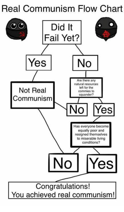 real communism flow chart did it fail yet  yes no are