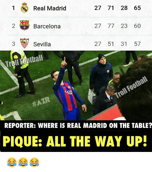 Memes, 🤖, and Madrid: Real Madrid  27 71 28 65  Barcelona  27 77 23 60  27 51 31 57  Sevilla  Troll Football  REPORTER: WHERE IS REAL MADRID ON THE TABLE?  PIQUE: ALL THE WAY UP! 😂😂😂