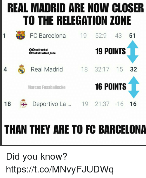 Barcelona, Memes, and Real Madrid: REAL MADRID ARE NOW CLOSER  TO THE RELEGATION ZONE  FC Barcelona19 52:9 43 51  19 POINTS  OOTrollFootball  TheTrollFootbal Insta  4  Real Madrid  18 32:17 15 32  Marcos Fussballecke  16 POINTS  18 、 Deportivo La  19 21:37 -16 16  THAN THEY ARE TO FC BARCELONA Did you know? https://t.co/MNvyFJUDWq